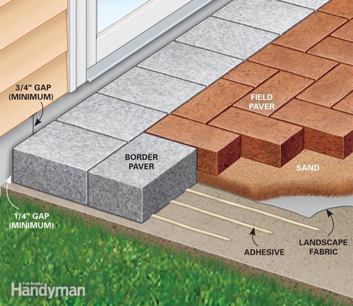 Amazing Figure A: Pavers Over a Concrete Slab patio flooring over concrete